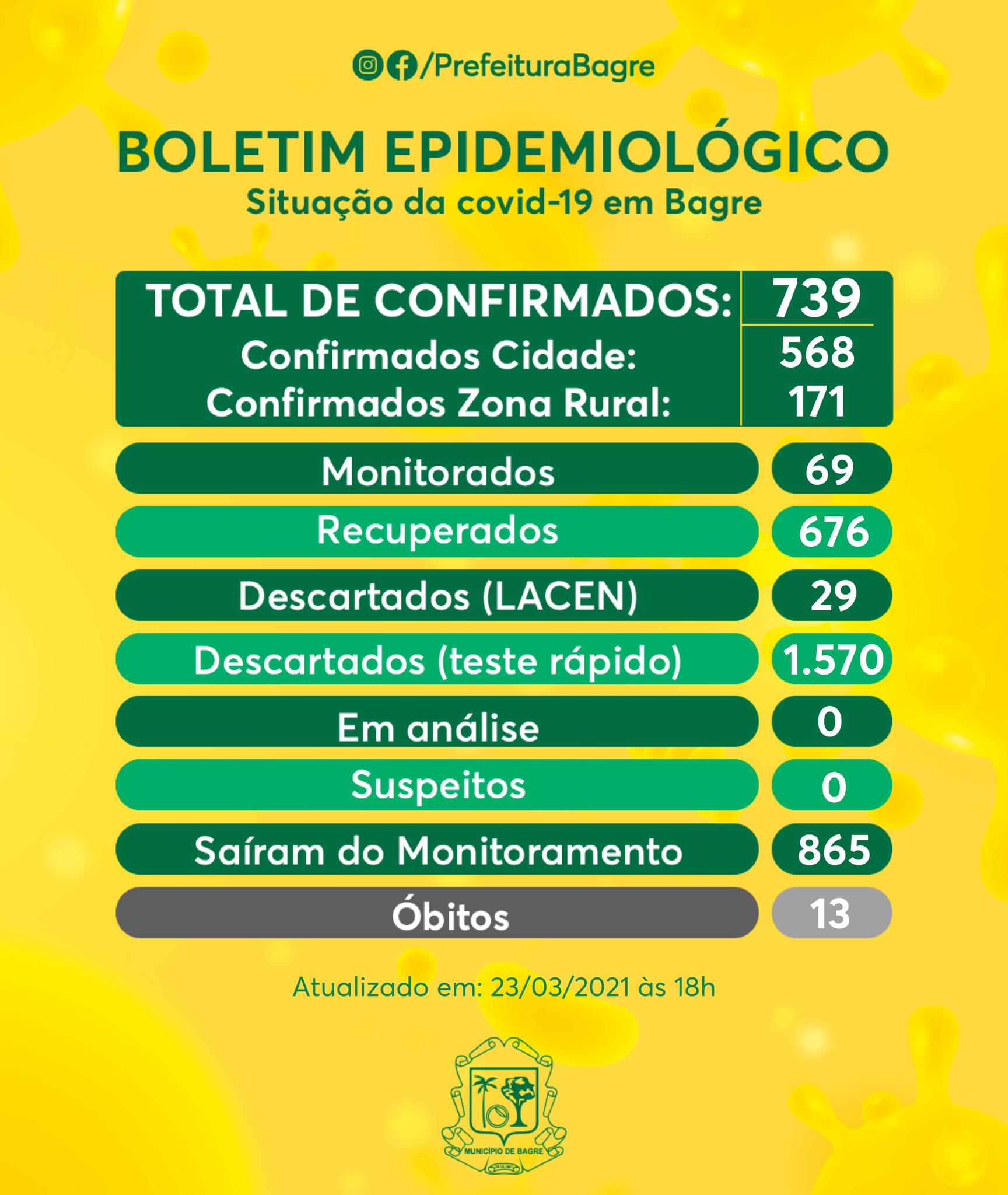 Boletim COVID-19 (23/03/2021)